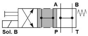 THW-Cetop-3-solenoid